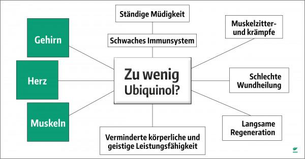 Ubiquinol_1200x627